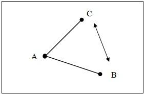 AB et AC : liens forts ; BC : lien faible