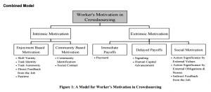 Le schéma détaillé des motivations par Kaufmann et al. (2011)