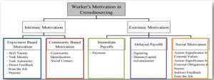 Slides de cours : Kaufmann (2011), Worker's motivation in Crowdsourcing