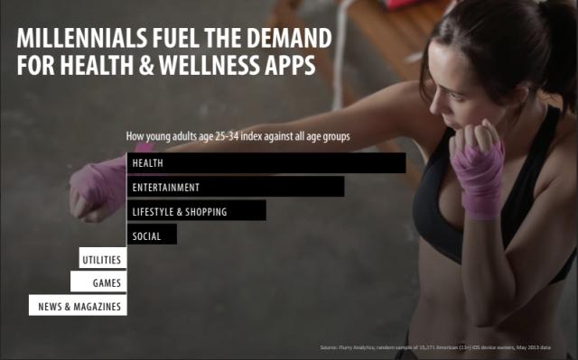 Les millénaires demandent des applications de la santé et wellness